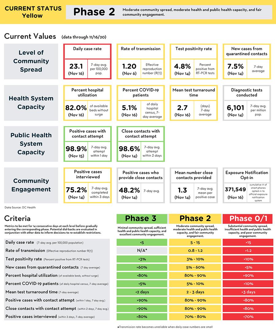 Reopening Metrics Summary 11-17-20