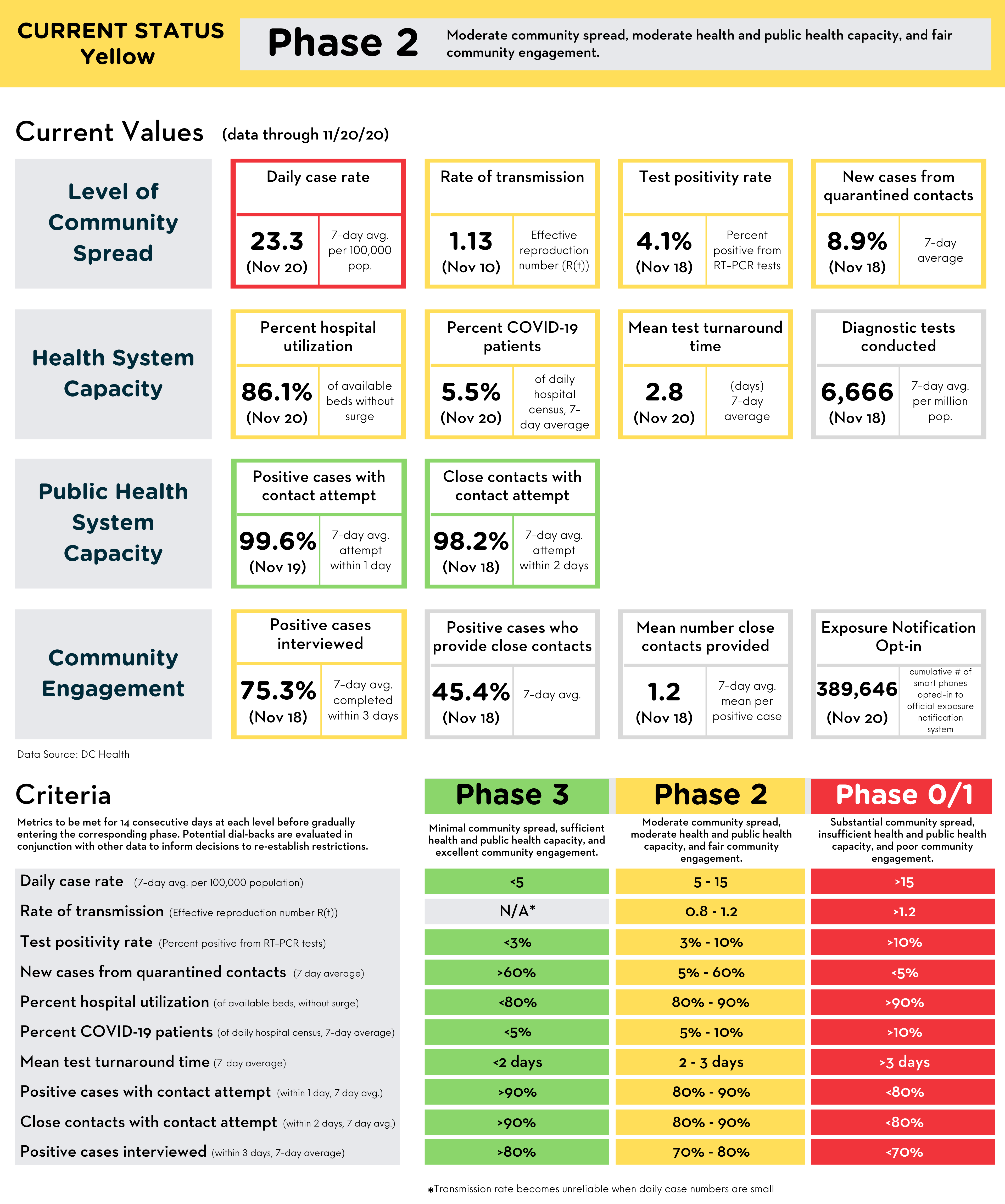 Reopening Metrics Summary 11-21-20