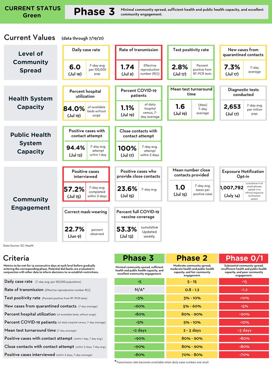 Reopening Metrics Summary (data through July 19, 2021)