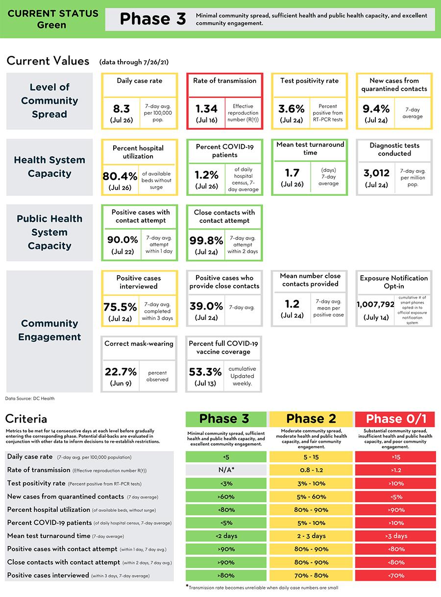 Reopening Metrics Summary (data through July 26, 2021)