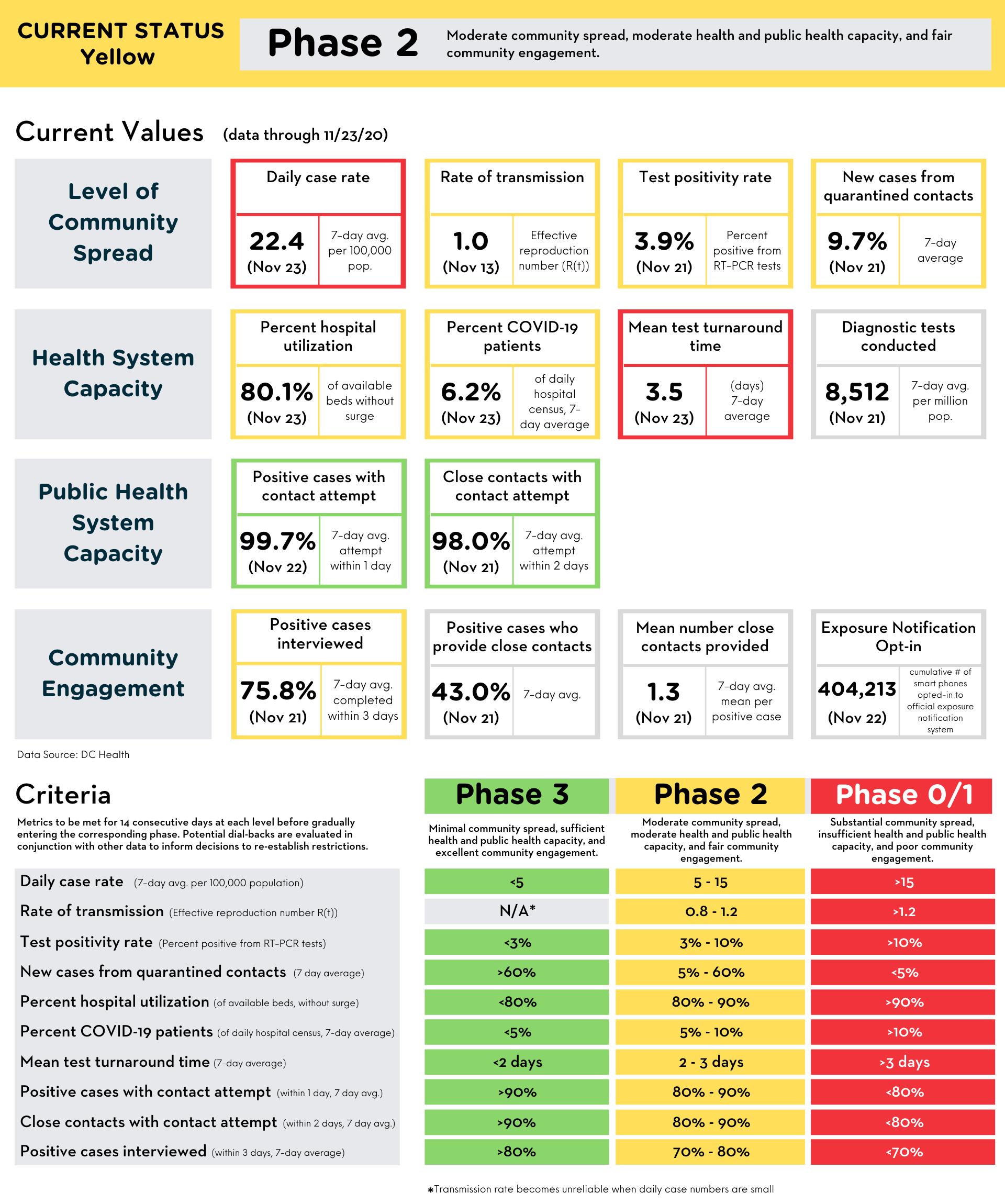 Reopening Metrics Summary 11-24-20