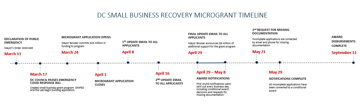 DC Small Business Recovery Microgrant Timeline