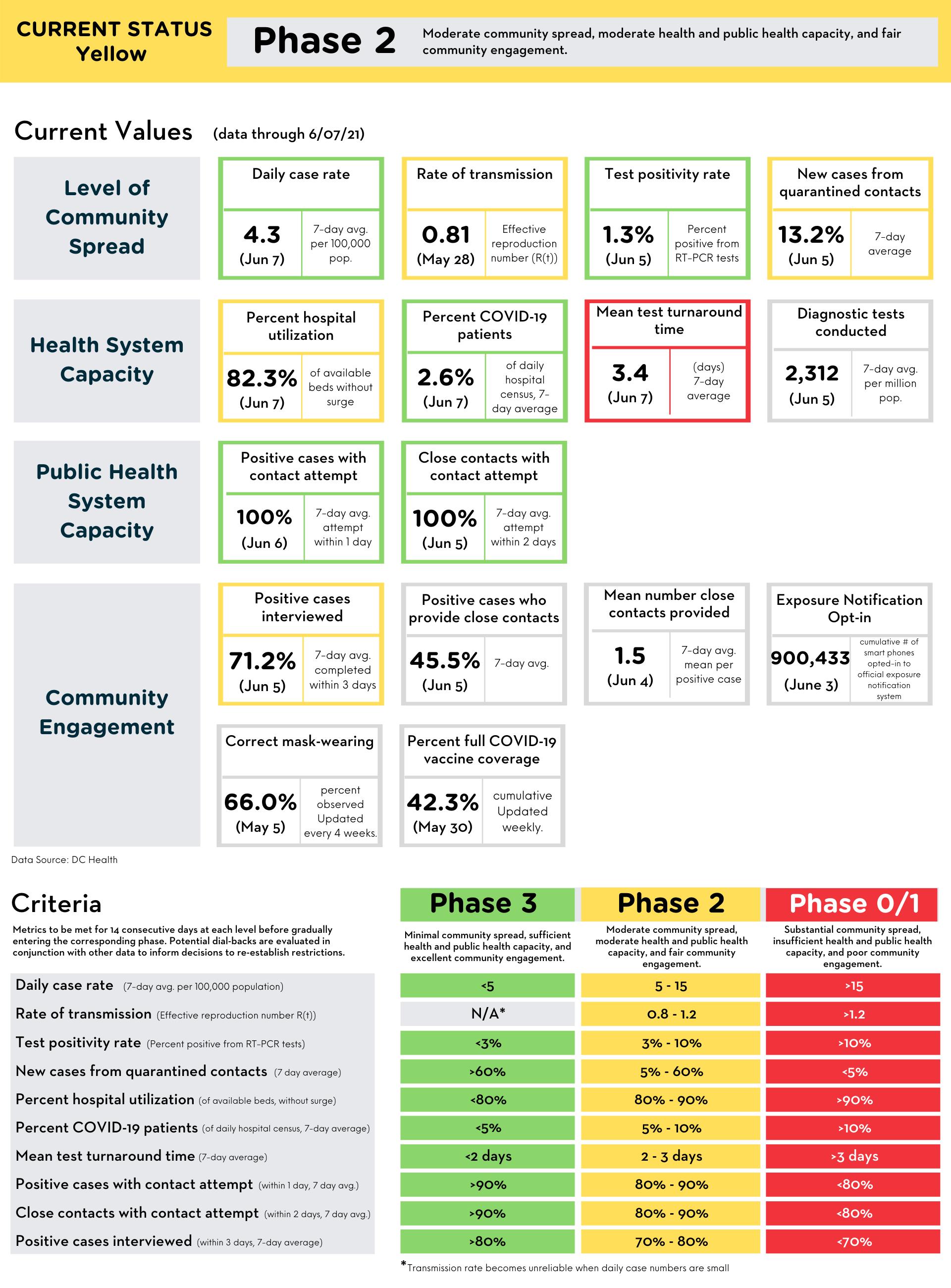 Reopening Metrics Summary (data through June 7, 2021)