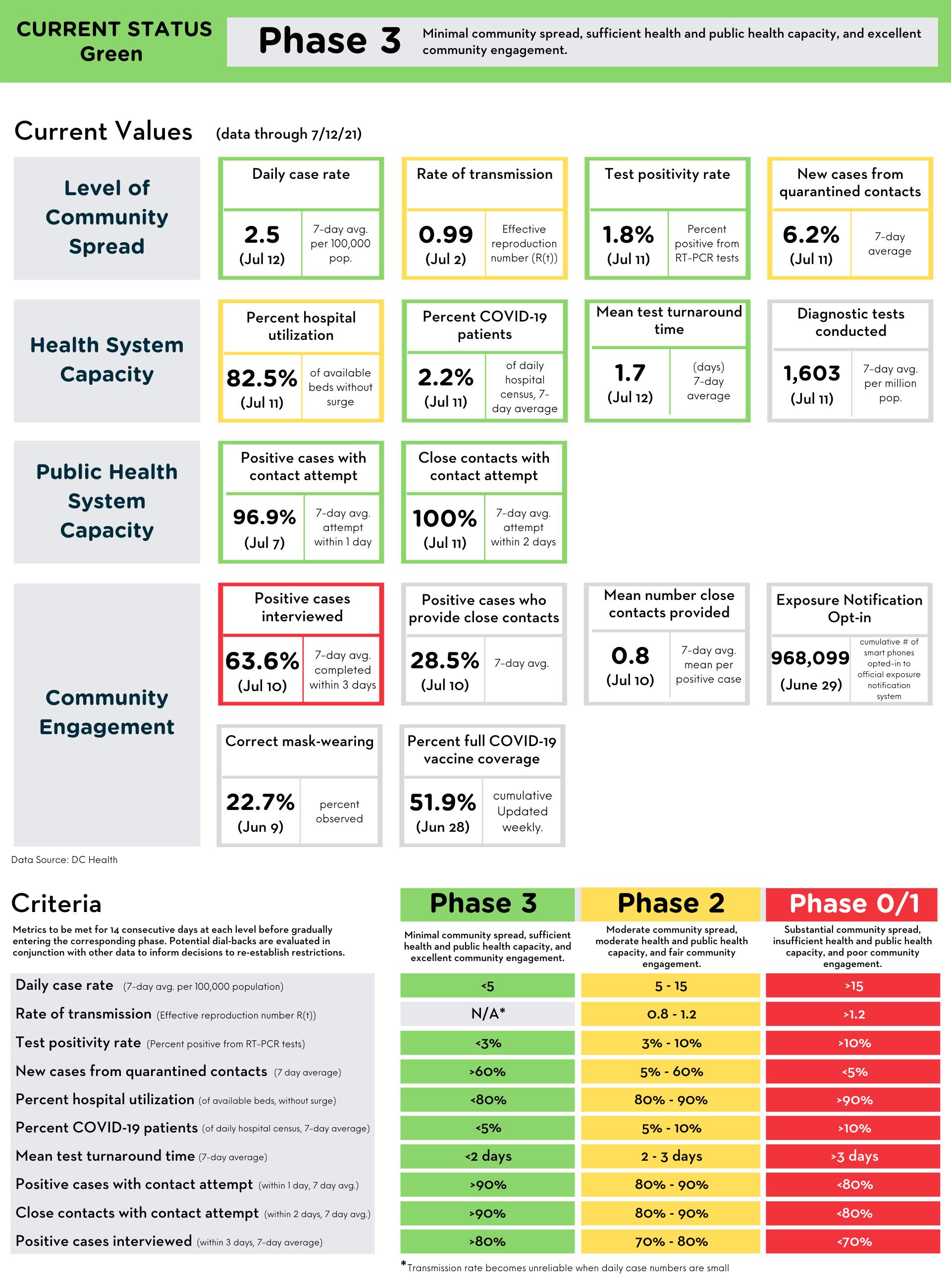 Reopening Metrics Summary (data through July 12, 2021)