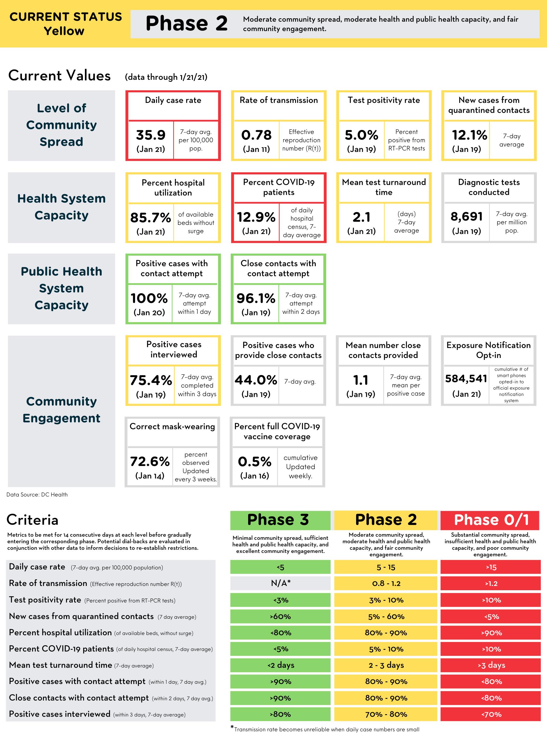 Reopening Metrics Summary (data through January 21, 2021)