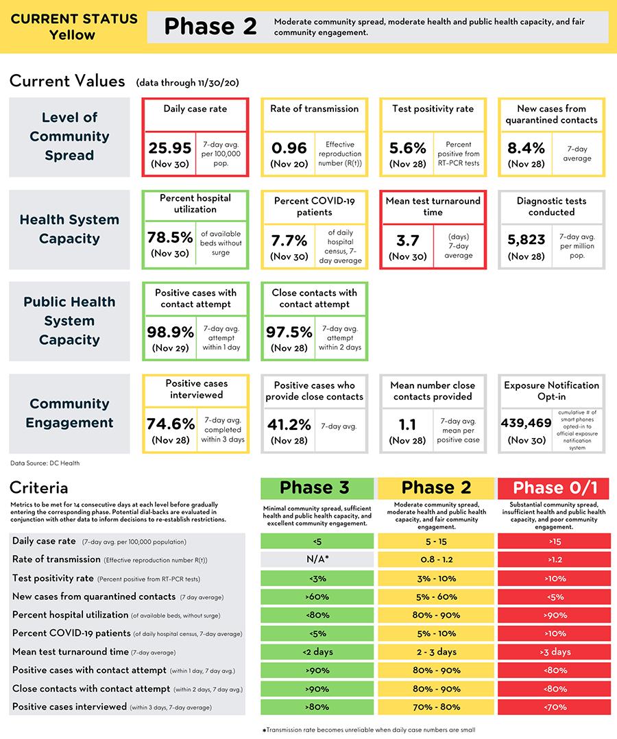 Reopening Metrics Summary (data through November 30, 2020)