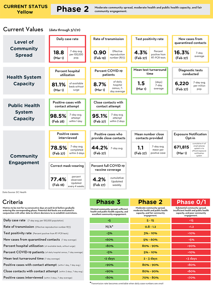 Reopening Metrics Summary (data through March 1, 2021)