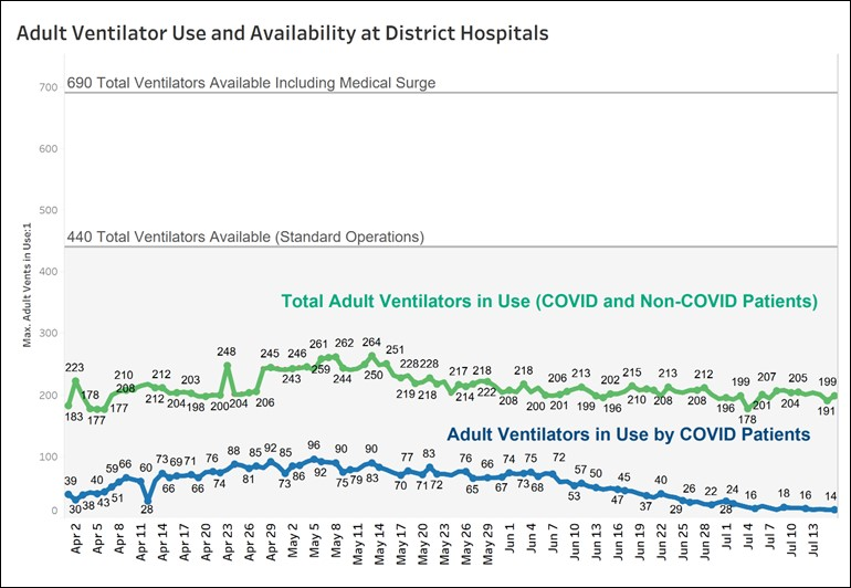 Graph of adult ventilator use and availability - July 16, 2020