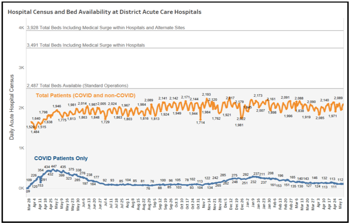 Hospital Census and Bed Availability at District Acute Care Hospitals