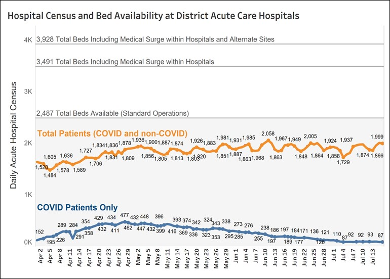 Graph of hospital census and bed availability at DC acute care hospitals - July 16, 2020