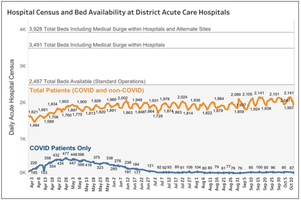 Hospital census and bed availability