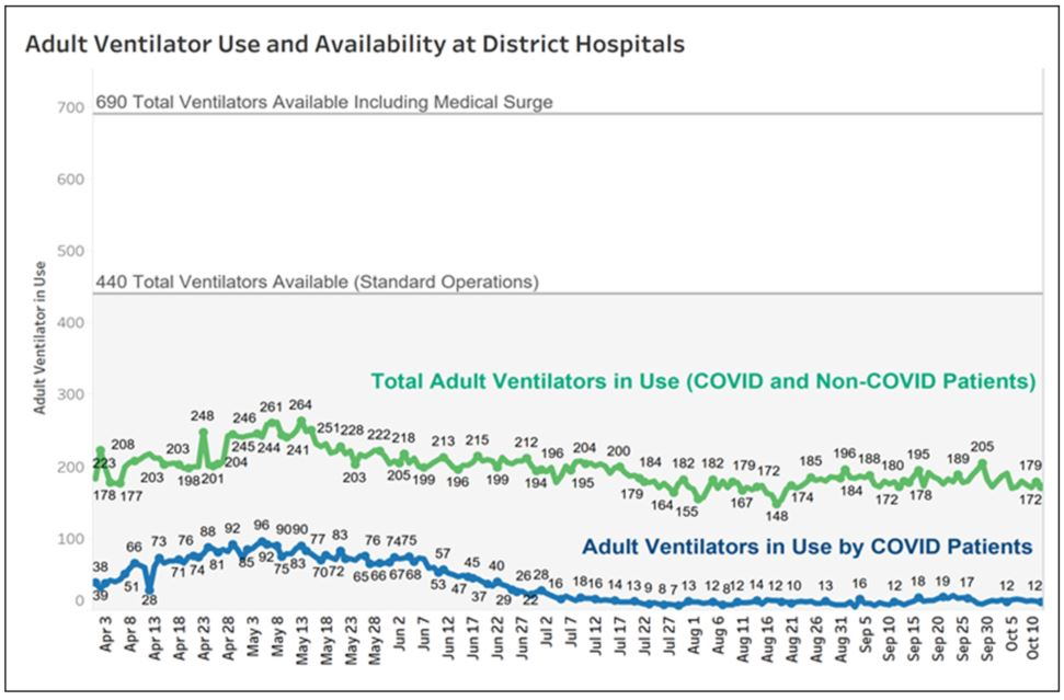 Adult ventilator use and availability