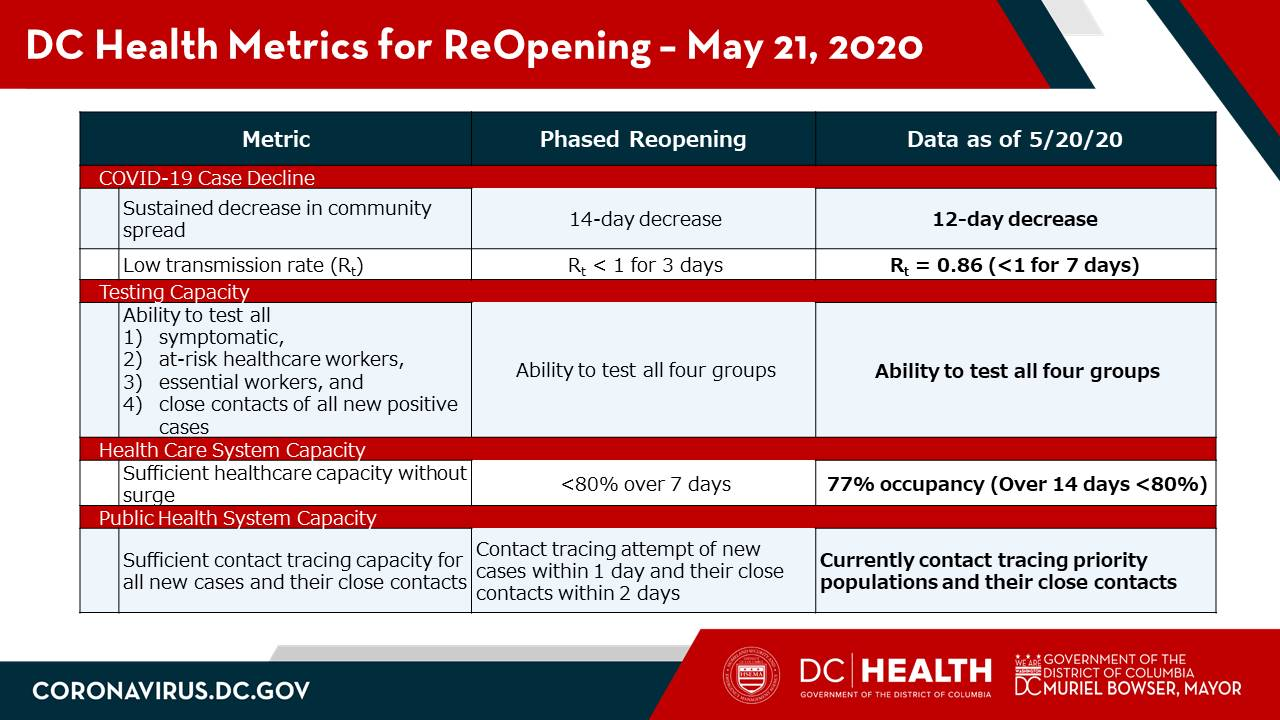DC Health Metrics for ReOpening